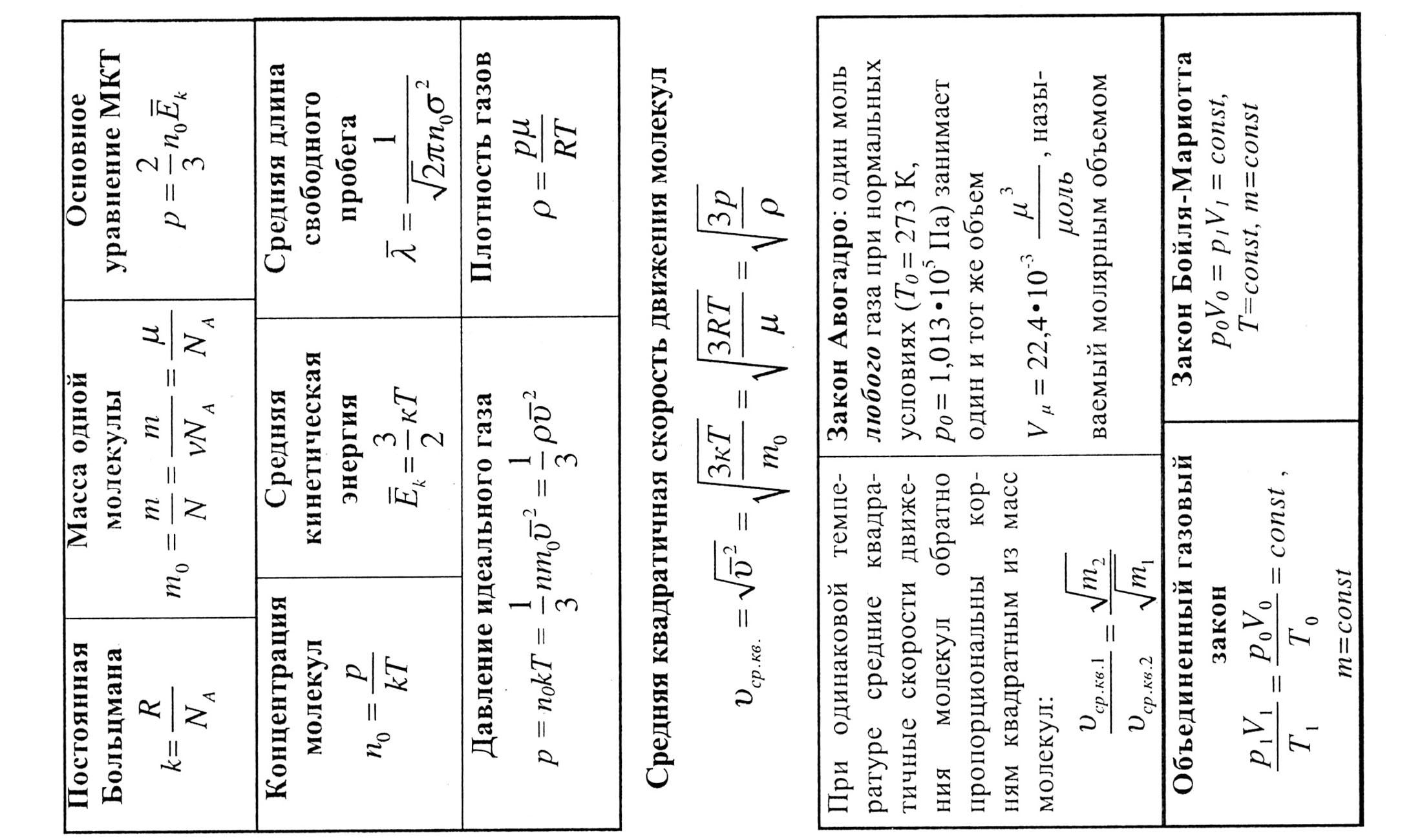 Физике углубленные формулы(шпаргалки) док молекулярной по