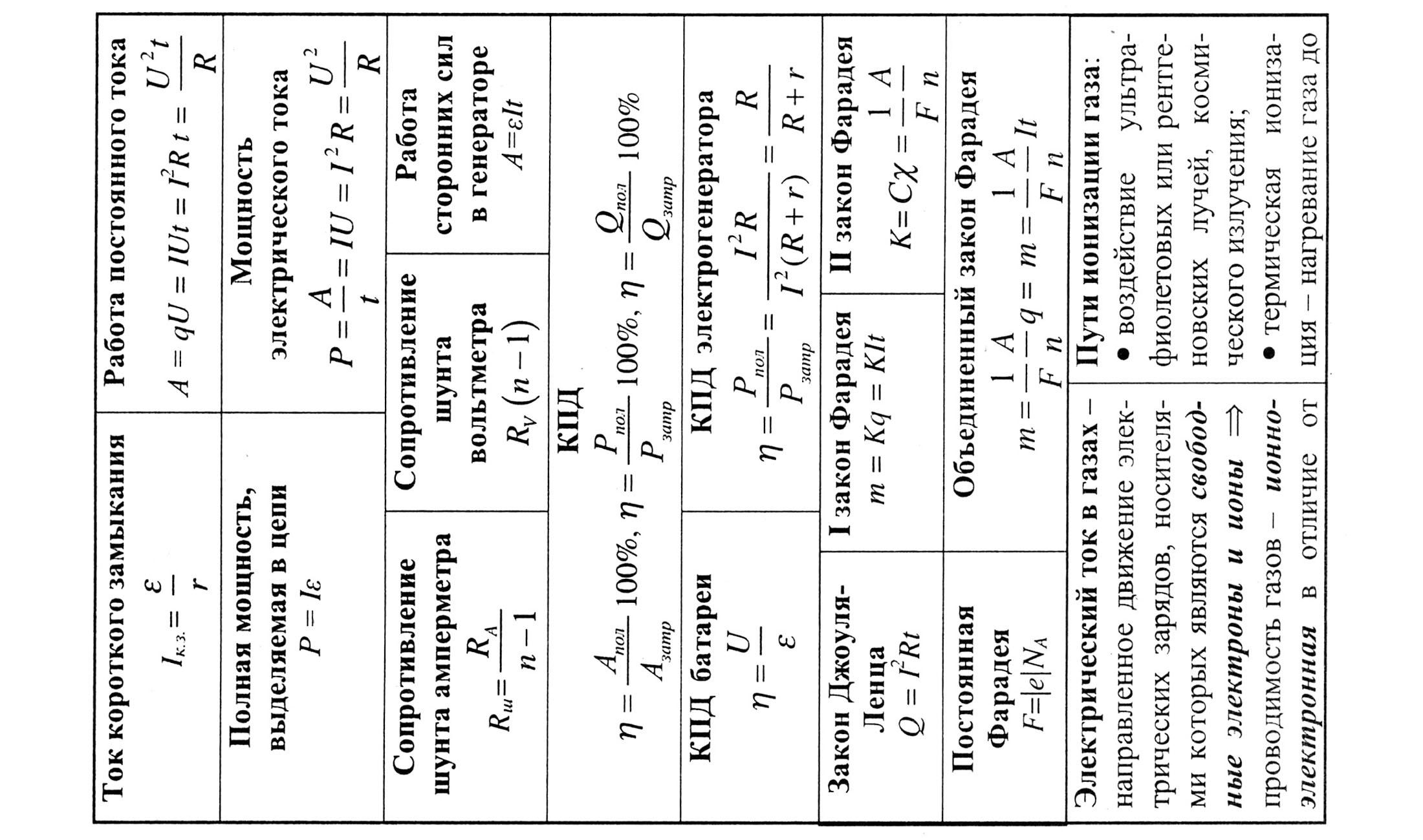 Официальные Шпаргалки По Физике 10-11 Класс