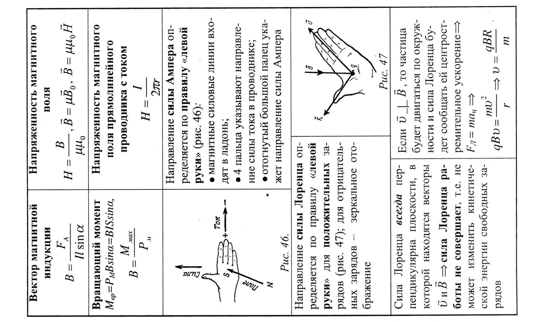 физике 10-11 по pdf шпаргалка класс