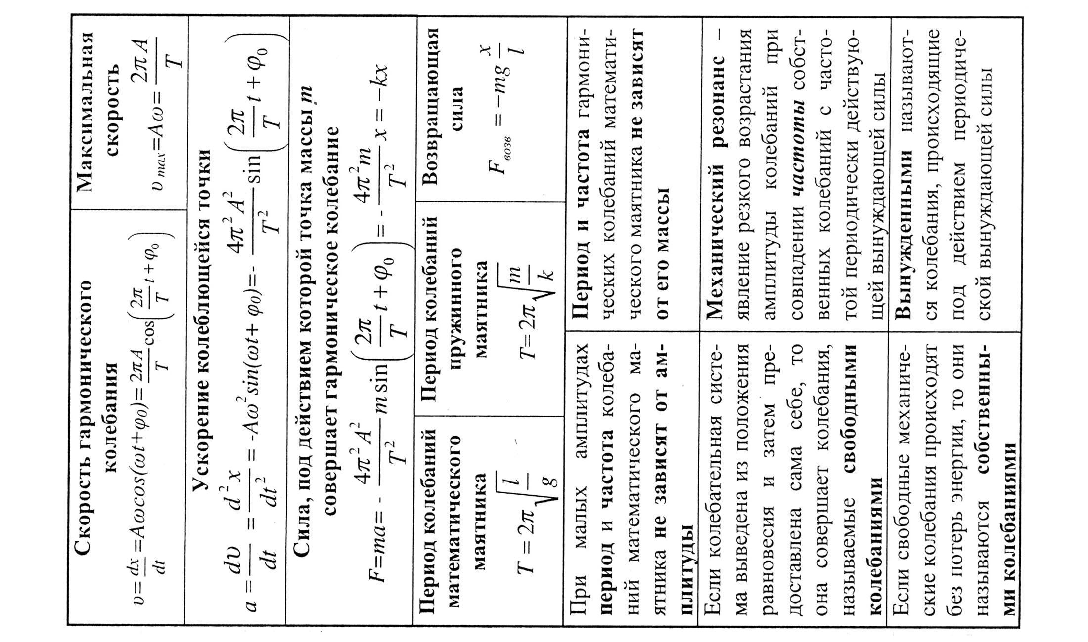 Шпаргалка По Физике 10-11 Класс Pdf