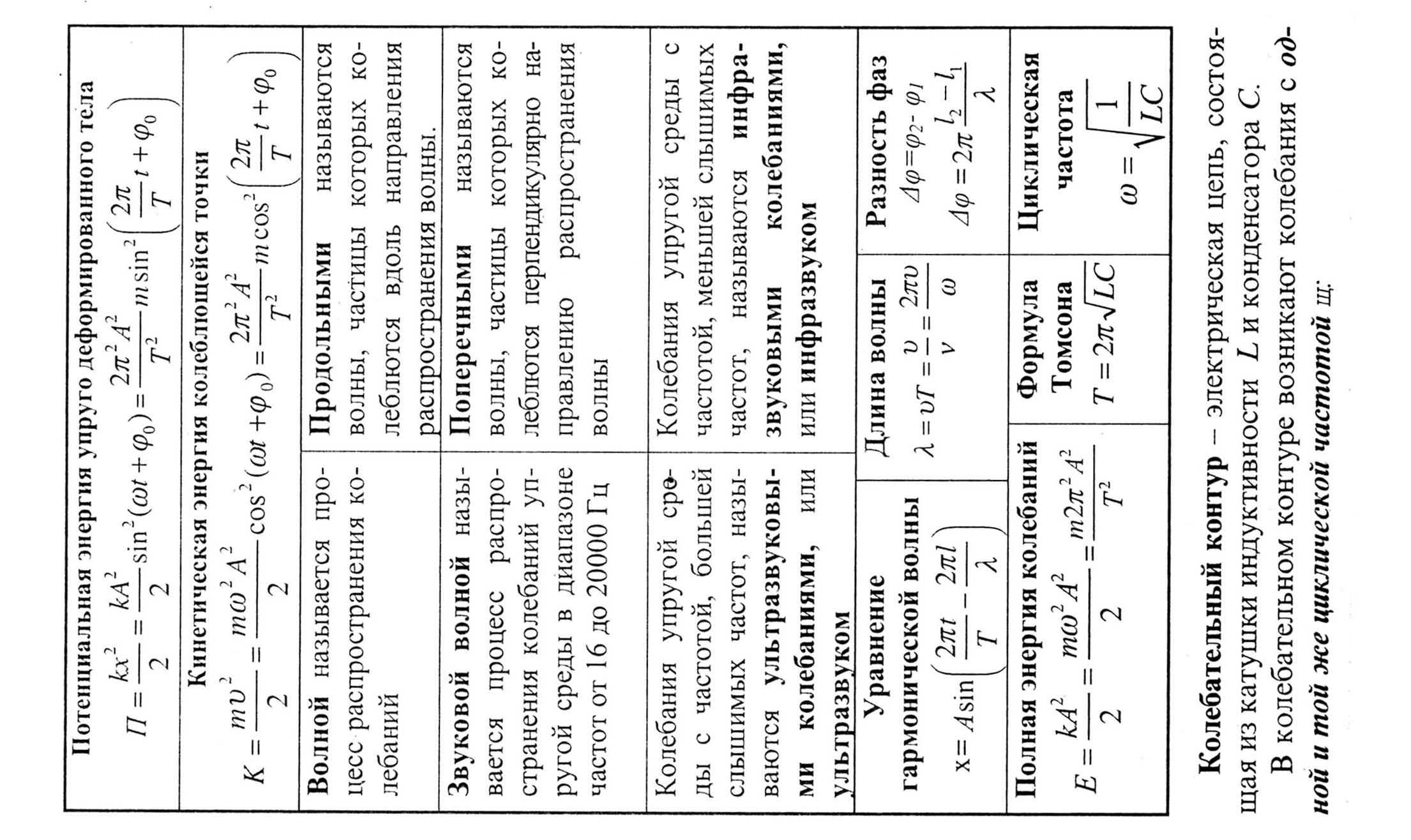Шпаргалки на олимпиаду по физике 9 класс