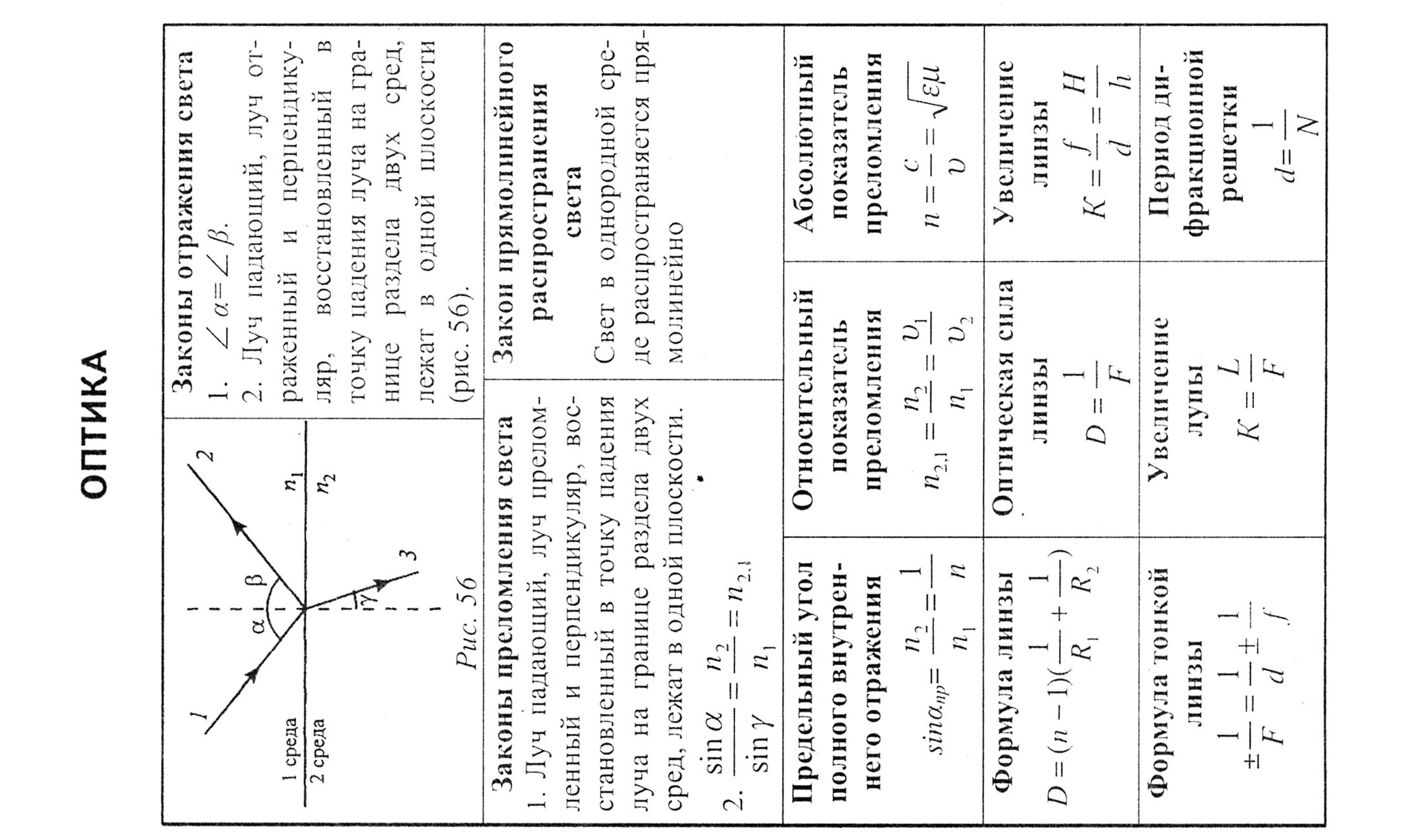 физике студентов для по шпаргалки
