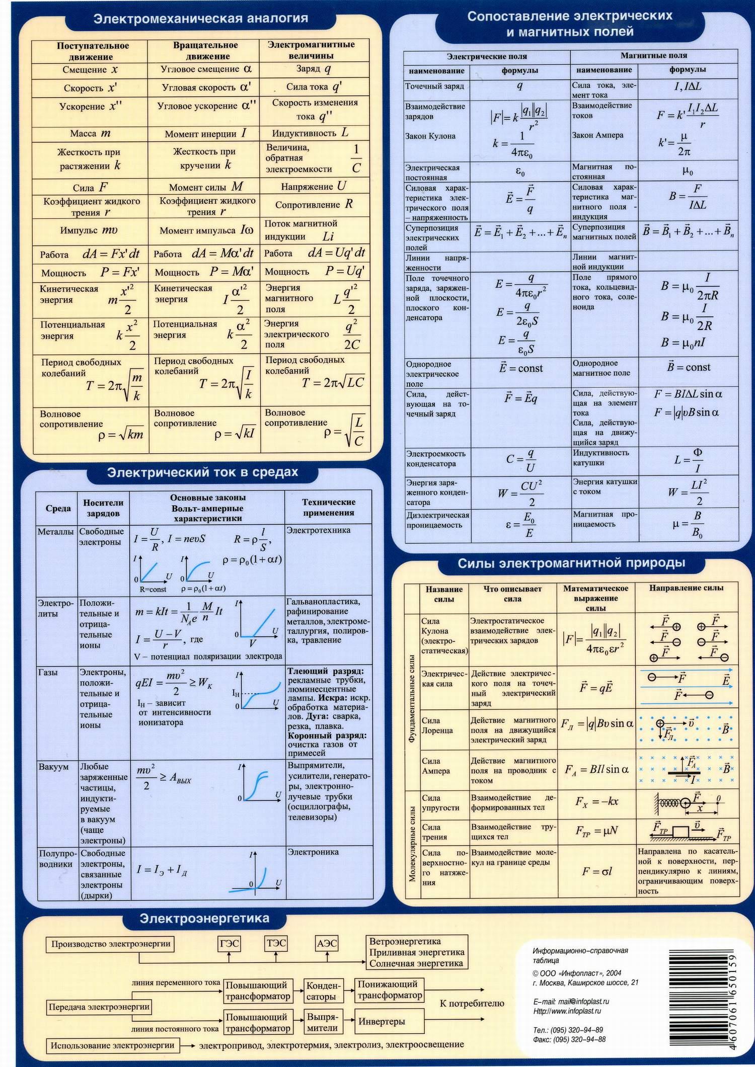 физике для студентов шпаргалки по