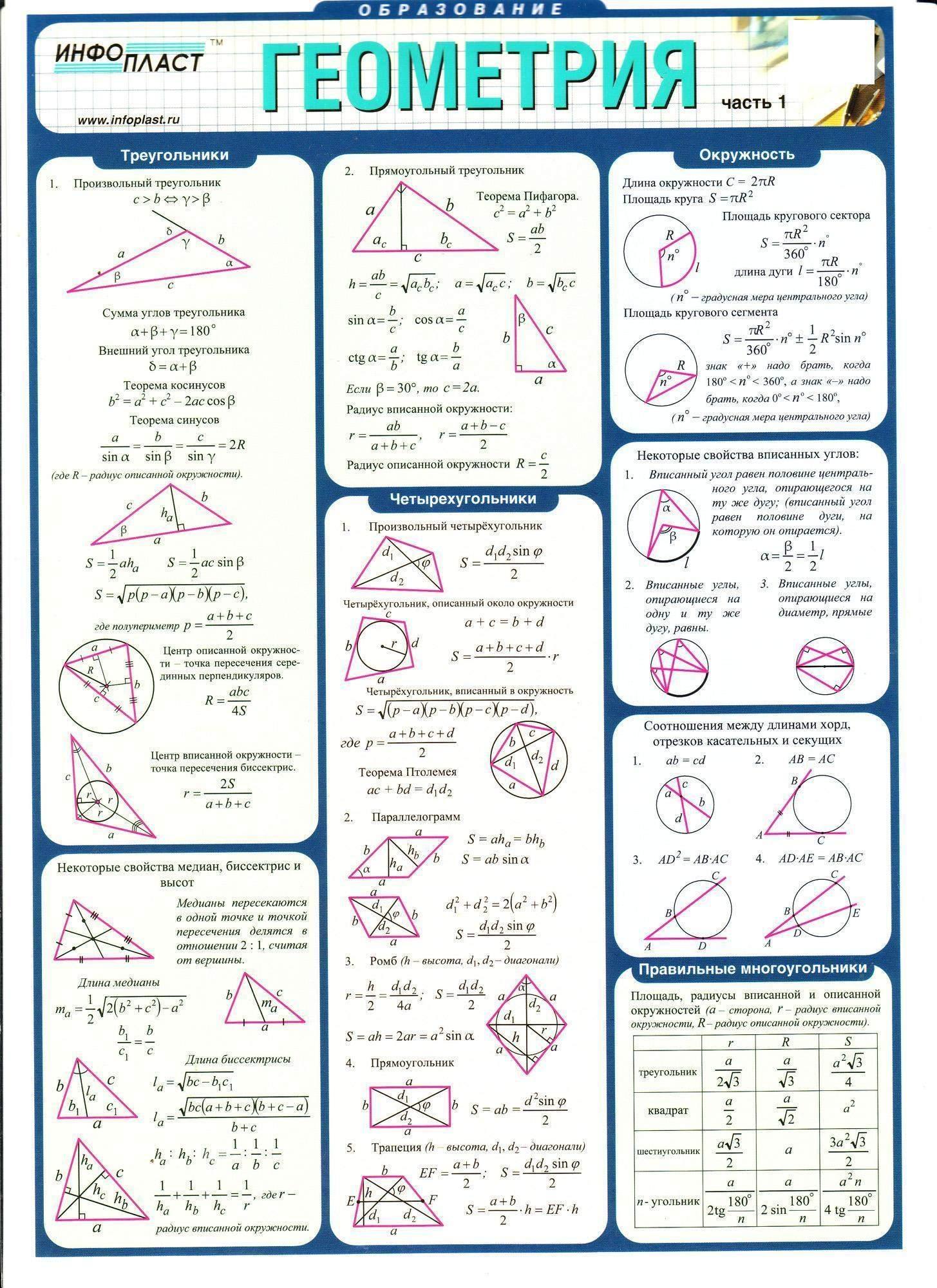 шпаргалки к гиа по математике геометрия
