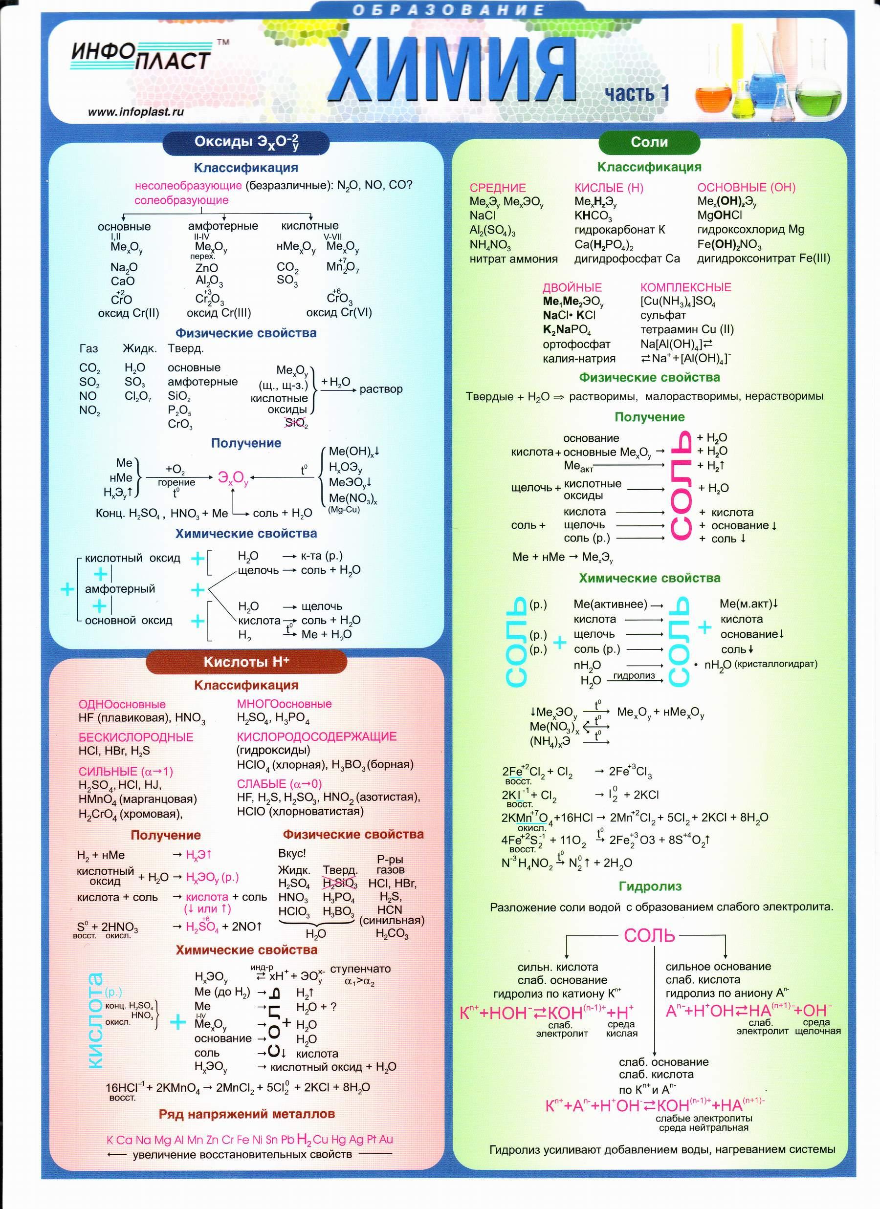 Шпаргалки онлайн химия